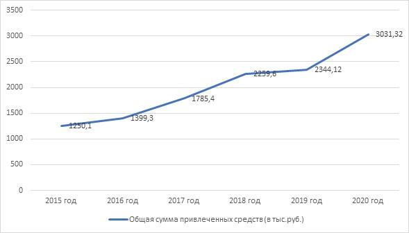 Частные пожертвования в городе Череповце: опыт Благотворительного фонда «Дорога к дому», изображение №2
