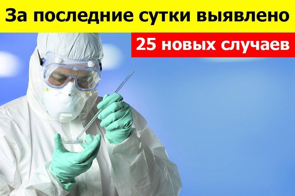 По состоянию на 10:00 23 июля всего 1575 зарегистрированных и подтвержденных случаев инфекции COVID-19 на территории Донецкой Народной Республики