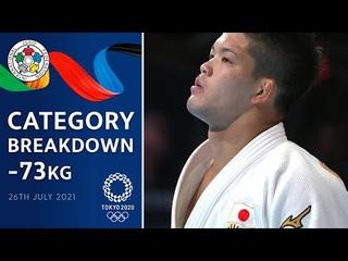 Category Breakdown -73 kg