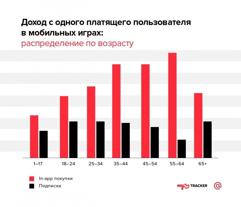 Как различаются платежи пользователей в разных категориях приложений. Исследование, изображение №1