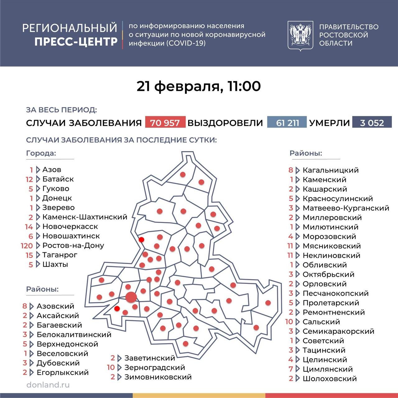 На Дону число инфицированных COVID-19 выросло на 316, в Таганроге 15 новых случаев