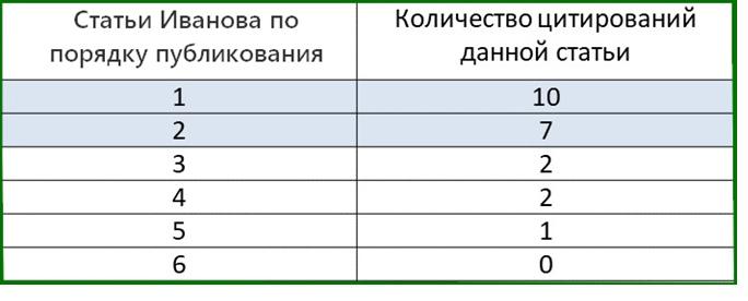 Научная деятельность молодого кандидата наук Иванова. Отличный старт!