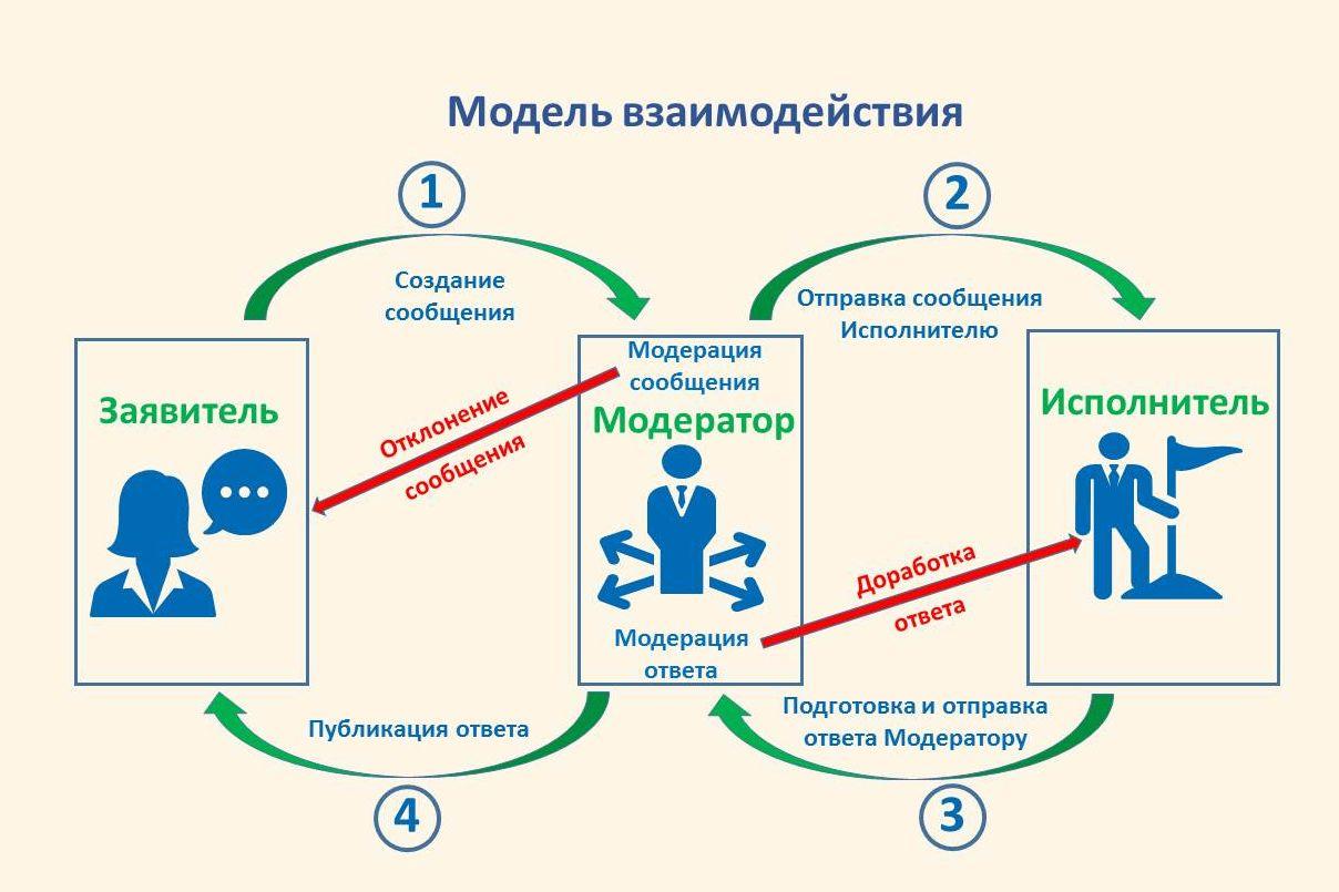 В Таганроге заработала цифровая платформа «Активный горожанин»