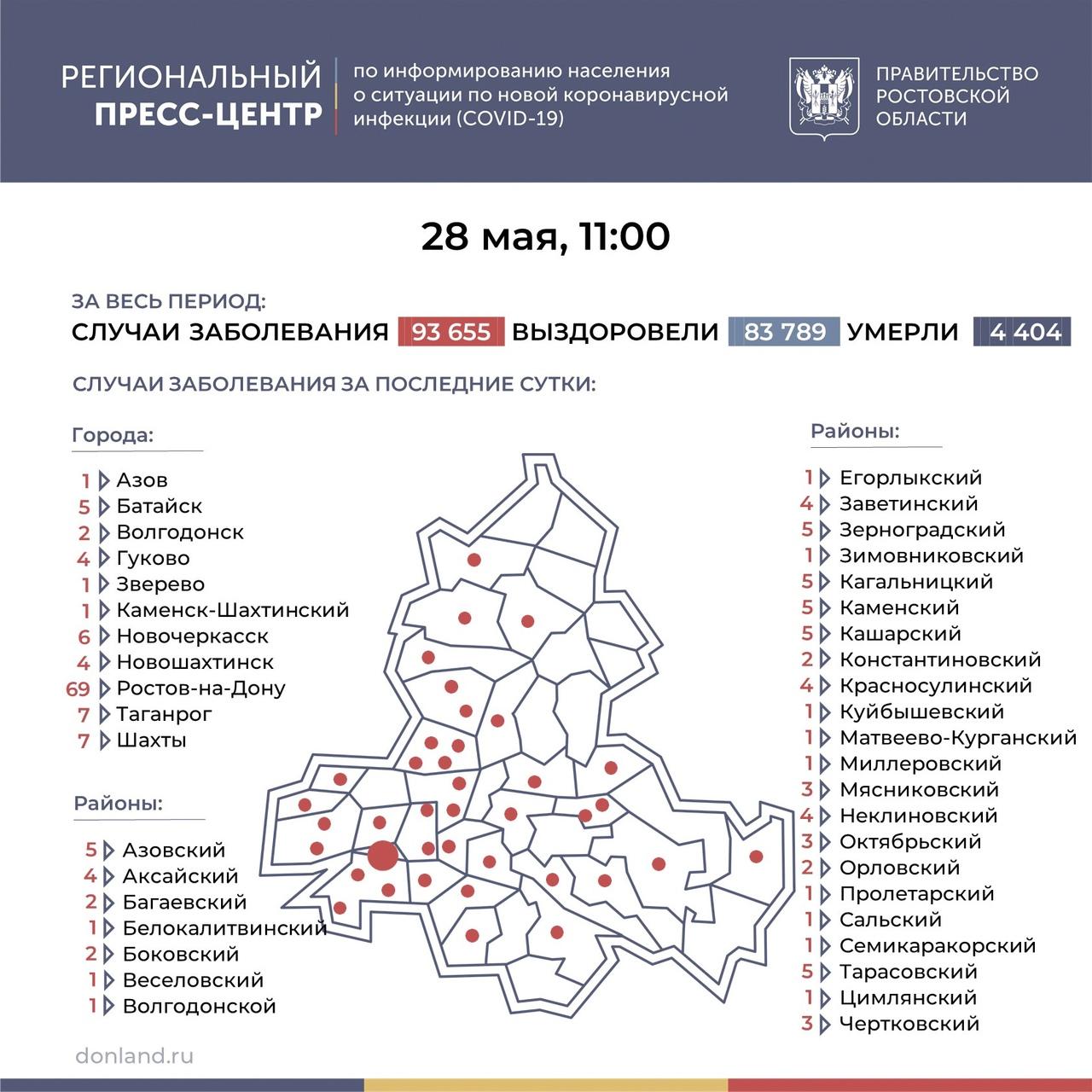 На Дону число инфицированных COVID-19 составляет 182, в Таганроге 7 новых случаев
