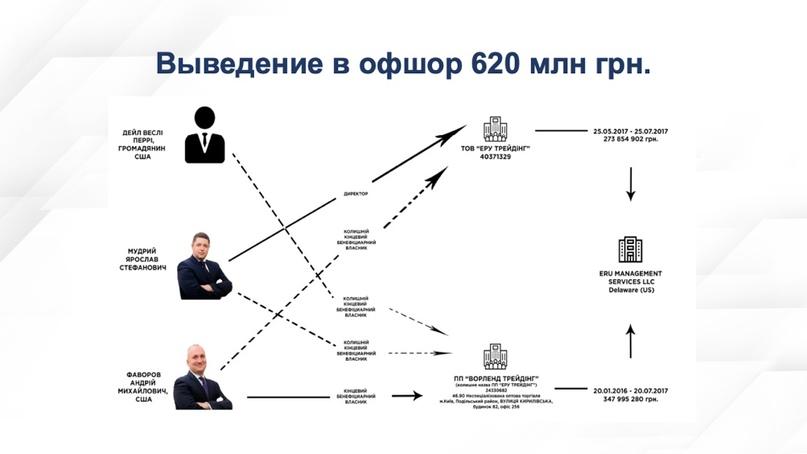 «Украинагейт-2»: три вопроса о вмешательстве Украины в выборы президента США в 2020 г., изображение №32