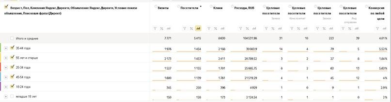 Как заработать больше денег на пиломатериалах и снизить расходы на рекламу, вложили 145 т. на Яндекс Директ, получили 436 заявок., изображение №9